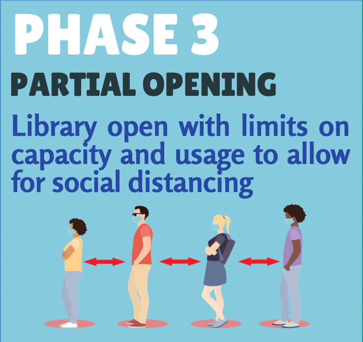 Phase 3 - partial opening - Library open with limits on capacity and usage to allow for social distancing